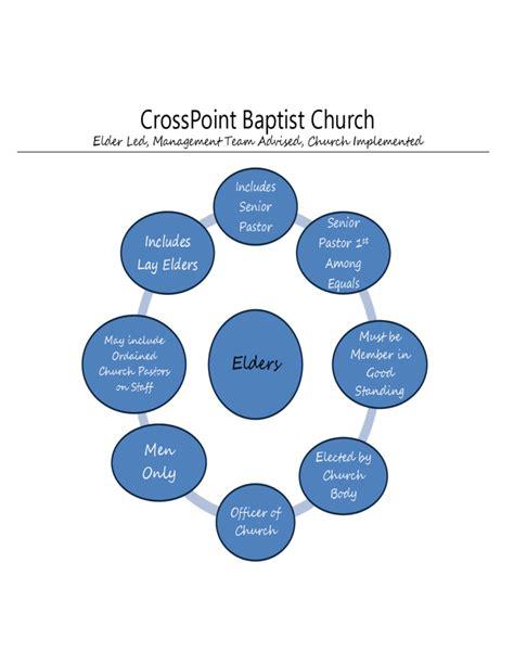 church organizational structure pdf