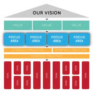 Creating A Strategic Plan Template by Creating Strategic Focus Areas Cascade Strategy