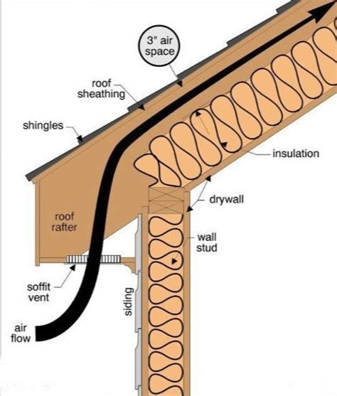 Ventilation of Cathedral Ceiling How To Build A House