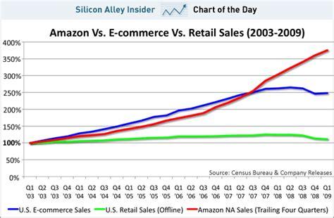 chart amazon dwarfs u s retailers in terms of market cap chart amazon vs ecommerce vs retail channeladvisor