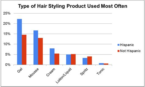 whats the best brand type of hair for senegalese twist latinos over index in the hair styling product category