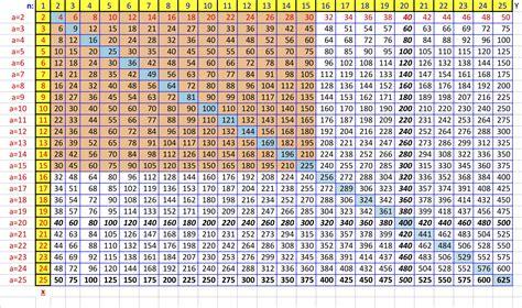 multiplication table 30x30 printable multiplication chart printable 30x30 edurite com 30 by