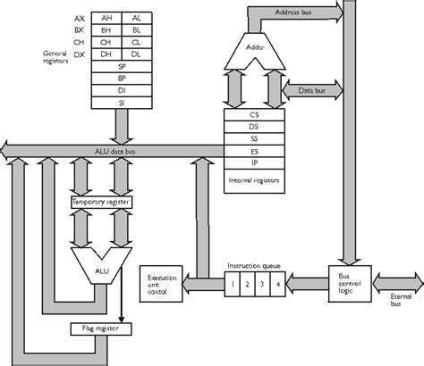 X86 Architecture Block Diagram