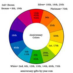70th anniversary color the anniversary symbols meanings and colors by year
