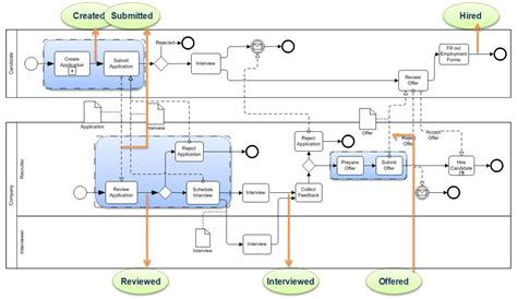process layout nedir detailed process model smart use of business process