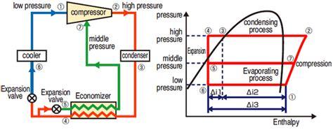 ammonia refrigeration cycle diagram ammonia get free