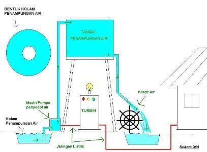 Pompa Air Mini Tanpa Listrik ide hayalan listrik tenaga sirkulasi air endonesia bebas