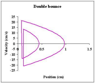 phase space diagram untitled academics hamilton edu