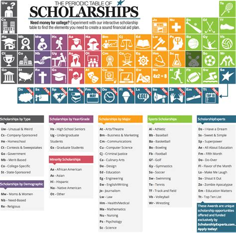 College Prowler Essay Competition by College Scholarshipscom Autos Post