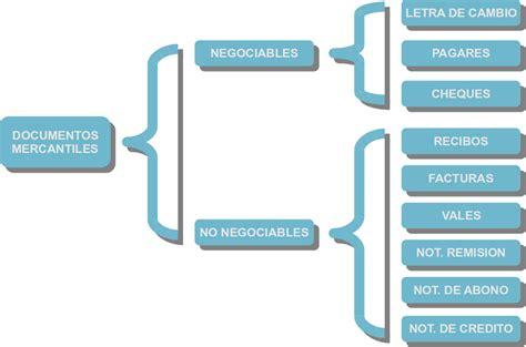 credito fiscal mercantil concepto de contabilidad ejemplo documentos mercantiles contabilidad basica
