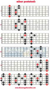 Minor scale pattern guitar filed under scales