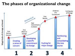 Photos of Business Change Management Models