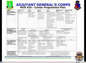 909th adjutant general company postal bothell wash
