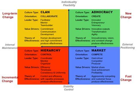 Competing Values Leadership 026 amrita sharma im20 nitie pom course competing values framework