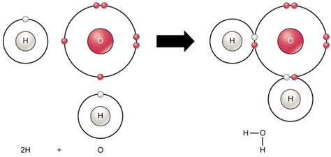ionic and covalent bonding electron atoms isotopes ions and molecules boundless biology