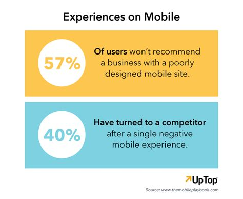 mobile user experience mobile user experience design must be part of your