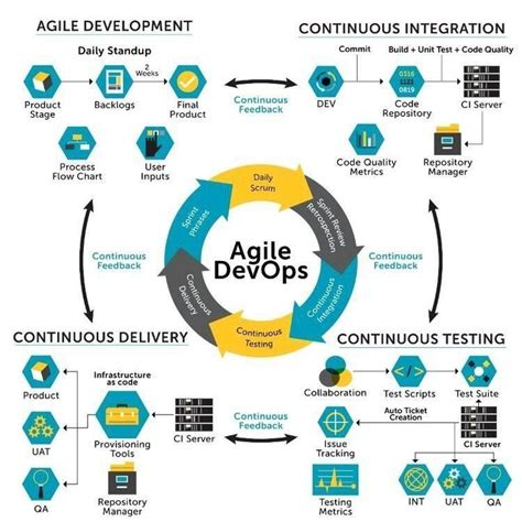 Agile Devops Agile Develoment Continuous Integration Continuous Delivery Continuous Testing Devops Roadmap Template