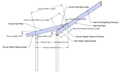 Roof Construction Calculator Ensure Shed Roof Dormer Framing