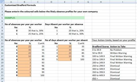 Employee Turnover Spreadsheet by Bradford Score Excel With Excel Master