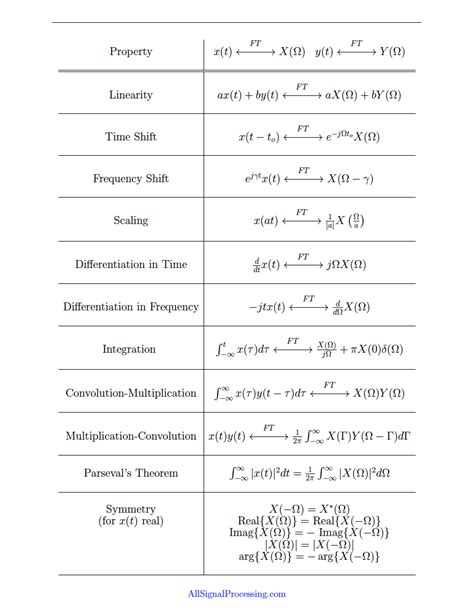 Dtft Table fourier series table pictures to pin on pinsdaddy
