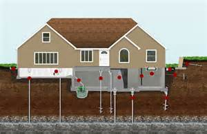 Types Of Foundations For Houses by Foundation Repair Companies Scappoose Or Foundation