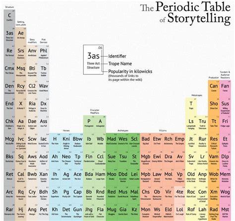 Reading A Periodic Table The Periodic Table Of Storytelling Reading Pinterest