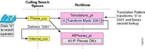 translation pattern exles cucm cisco unified communications srnd based on cisco unified