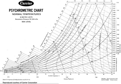 psychrometric tables for obtaining the vapor pressure relative humidity and temperature of the dew point from readings of the and bulb thermometers classic reprint books psychrometric chart chemical and biomolecular engineering