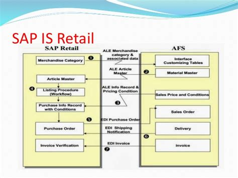 Sap Retail Tutorial | the best sap is retail online training sap is retail