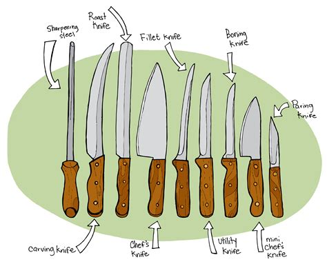 types of knives used in kitchen kitchen knives illustrated bites