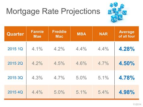 mortgage rates today bankratecom compare mortgage the 2014 chicago real estate market update and 2015