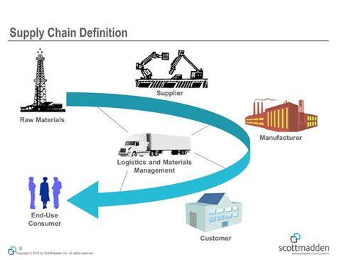 supply chain management description the enterprise supply chain view scottmadden