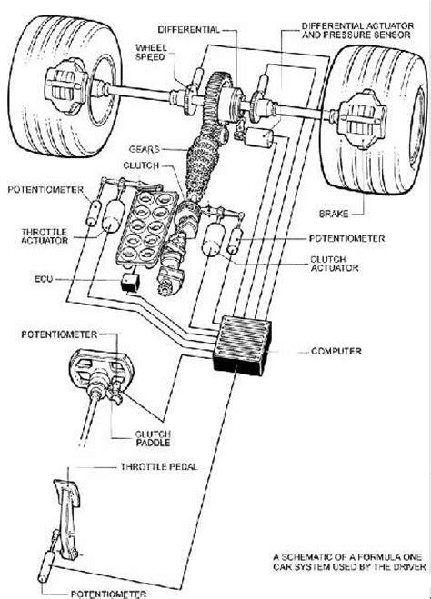 Plat No Universal 2017 List Polos formula 1 cars evolution design and components
