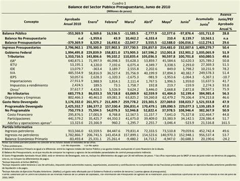 tablas para pagos provisionales actividad empresarial 2016 tabla de actividad empresarial 2016 tablas isr actividad