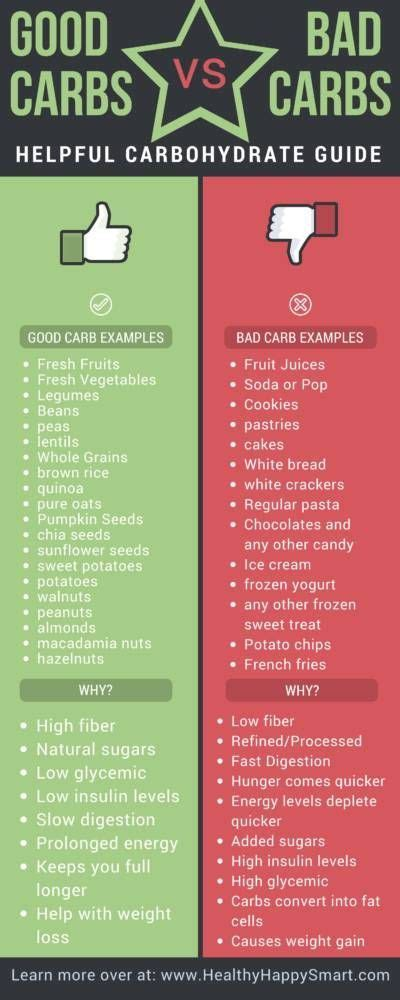 How Many Search Each Day Best 10 Low Foods List Ideas On Healthy Fats Chart Diet Foods