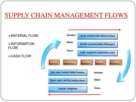 Masters In Supply Chain Management Vs Mba by Supply Chain Management Pay Best Chain 2018