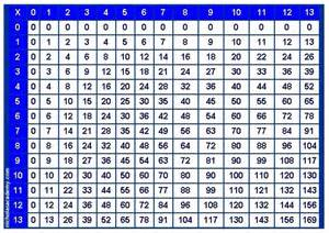 Multiplication table printable photo albums of