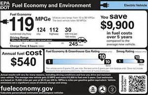 Tesla Gas Mileage View Original Image