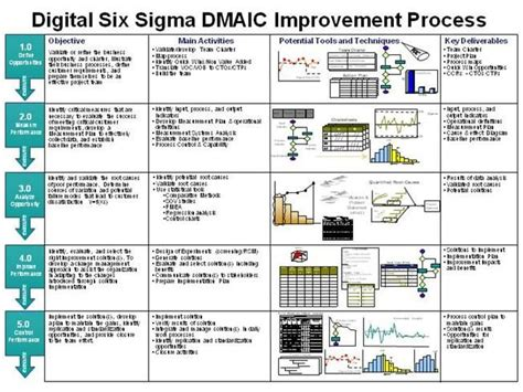 dmaic report template 19 best images about six sigma on models