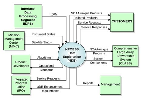 it system diagram system context diagram