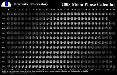 moon calendars newcastle observatory