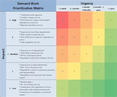 Demand Work Prioritization Matrix It Portfolio And Project Management Pm And Design Think Project Prioritization Template
