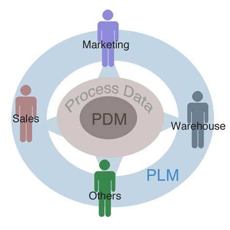 design management meaning what is product data management definition tools