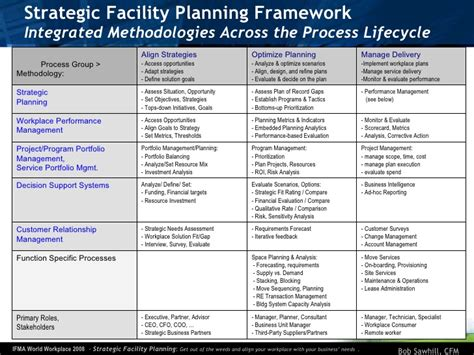 facility management template strategic facility planning ifma world workplace