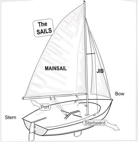 small sailboat rigging diagrams jib sail rigging diagrams car interior design