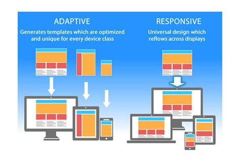 tutorial responsive web design photoshop responsive or adaptive web design