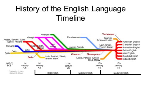 language history europe ss6g11a explain the diversity of languages as seen