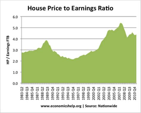how to price a house to buy economics of building houses economics help