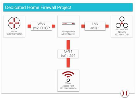 home lan network design 100 home lan network design simple network mapper