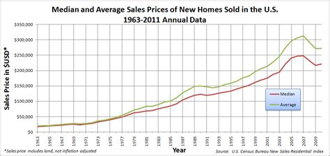 lowest housing prices in usa timeline of the united states housing bubble wikipedia